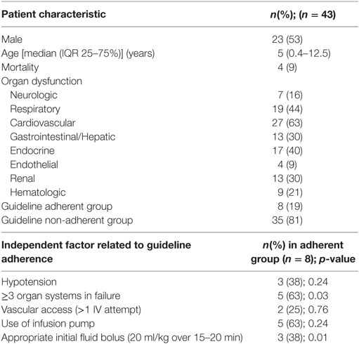Frontiers | Poor Compliance with Sepsis Guidelines in a Tertiary