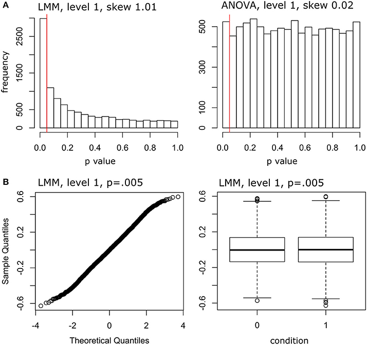Frontiers | Applying Linear Mixed Effects Models (LMMs) in