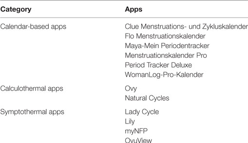 Frontiers | Plausibility of Menstrual Cycle Apps Claiming to Support ...
