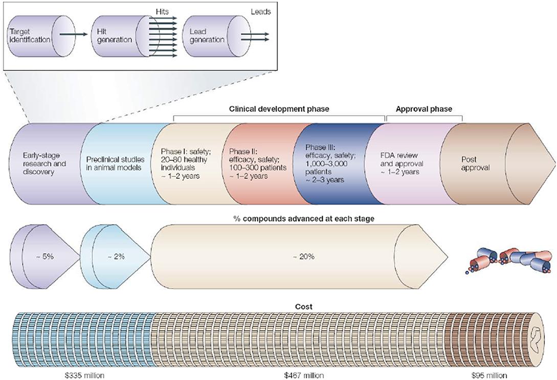 Second-generation non sedating antihistamine pipeline