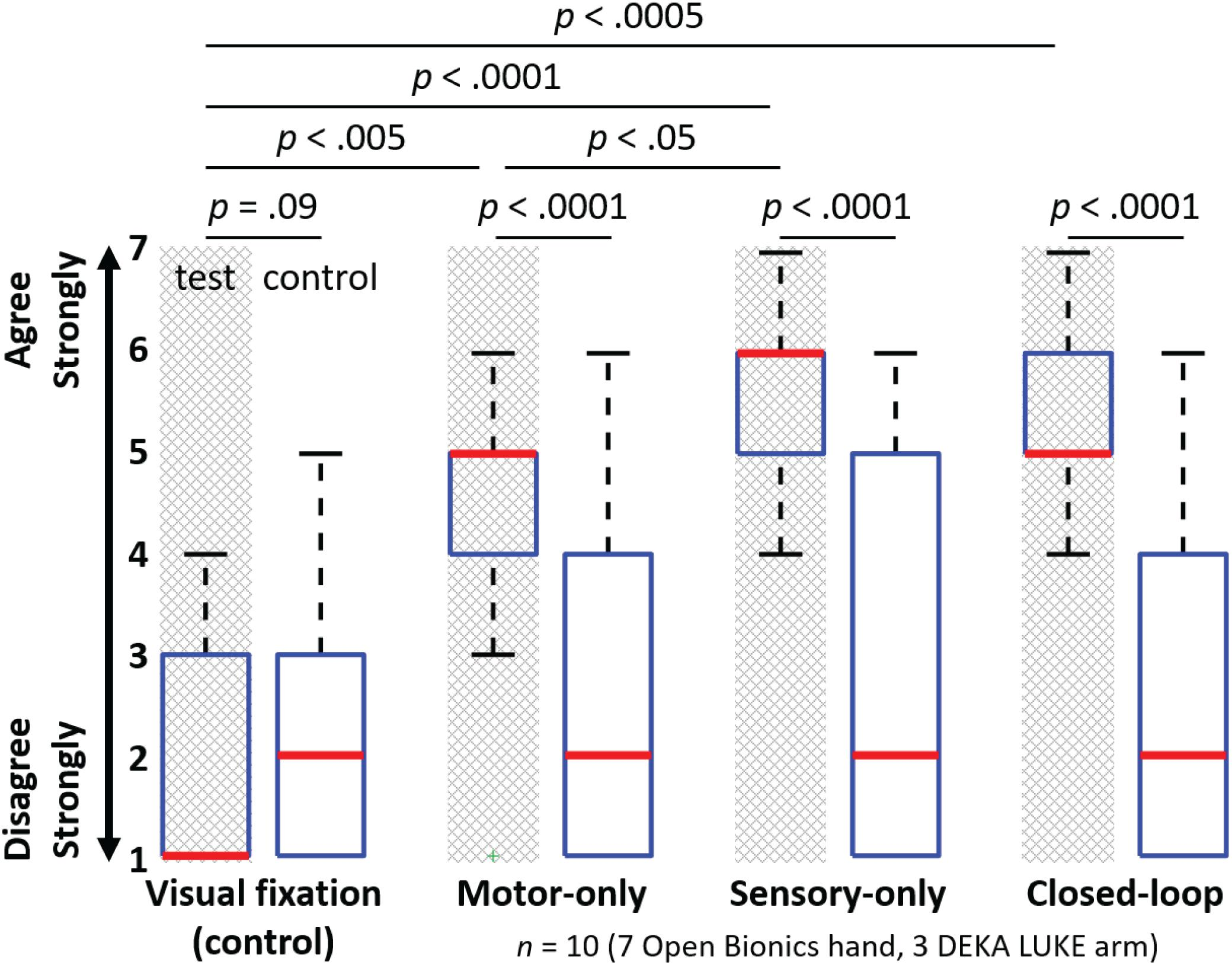 Frontiers Motor Control And Sensory Feedback Enhance Prosthesis Automations Gt Circuits Simple Ac Speed