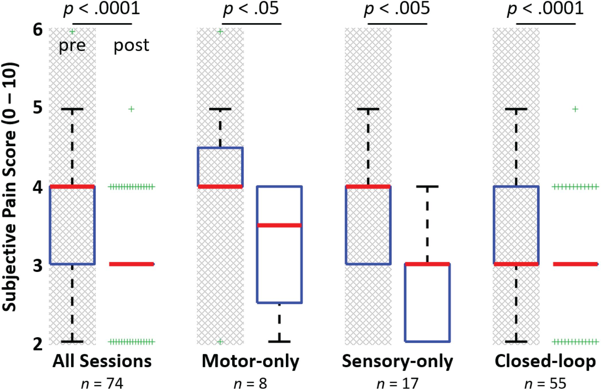 Frontiers Motor Control And Sensory Feedback Enhance Prosthesis Simulated Neuroprosthesis State Activation Handposition
