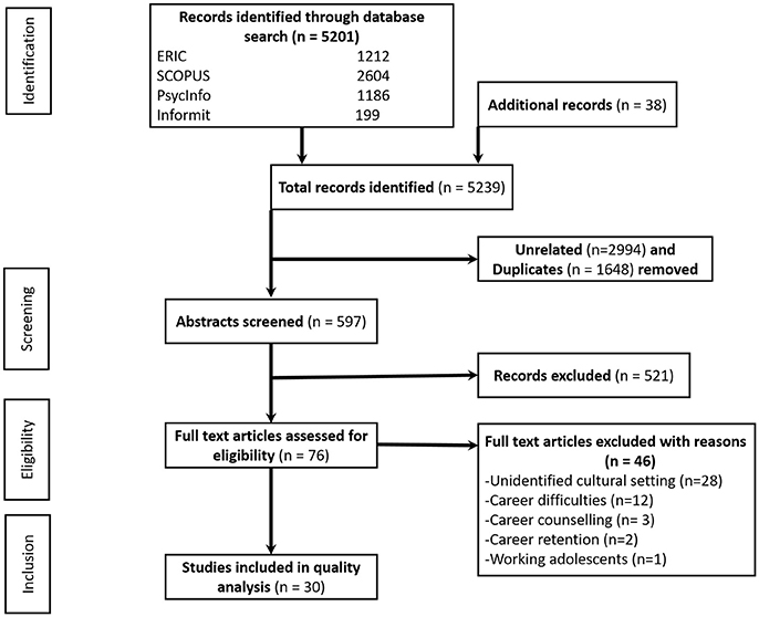 Frontiers | A Systematic Review of Factors That Influence Youths