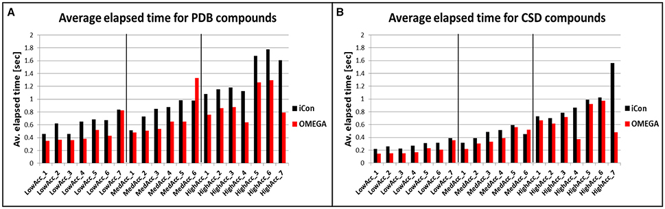 Frontiers | Conformational Sampling of Small Molecules With
