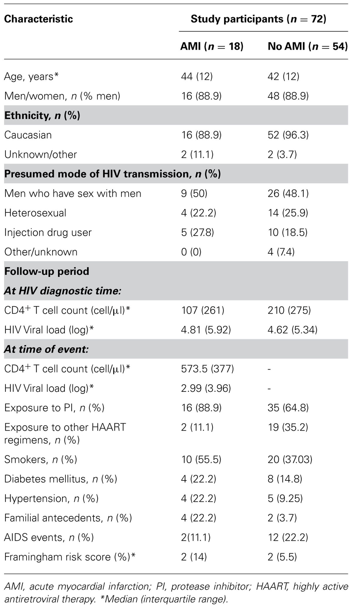 an analysis of the awareness characteristics and dangers of aids Young people may also belong to other key affected populations such as sex workers, men  the impact of alienation from family35 young people within key populations often have lower knowledge of hiv risks,  systematic review and meta-analysis', aids journal 110 lamb, mr et al (2014) 'high attrition before and after art initiation.