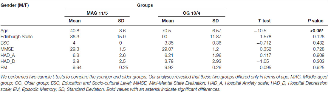 Frontiers Gray Matter Volume And Cognitive Performance
