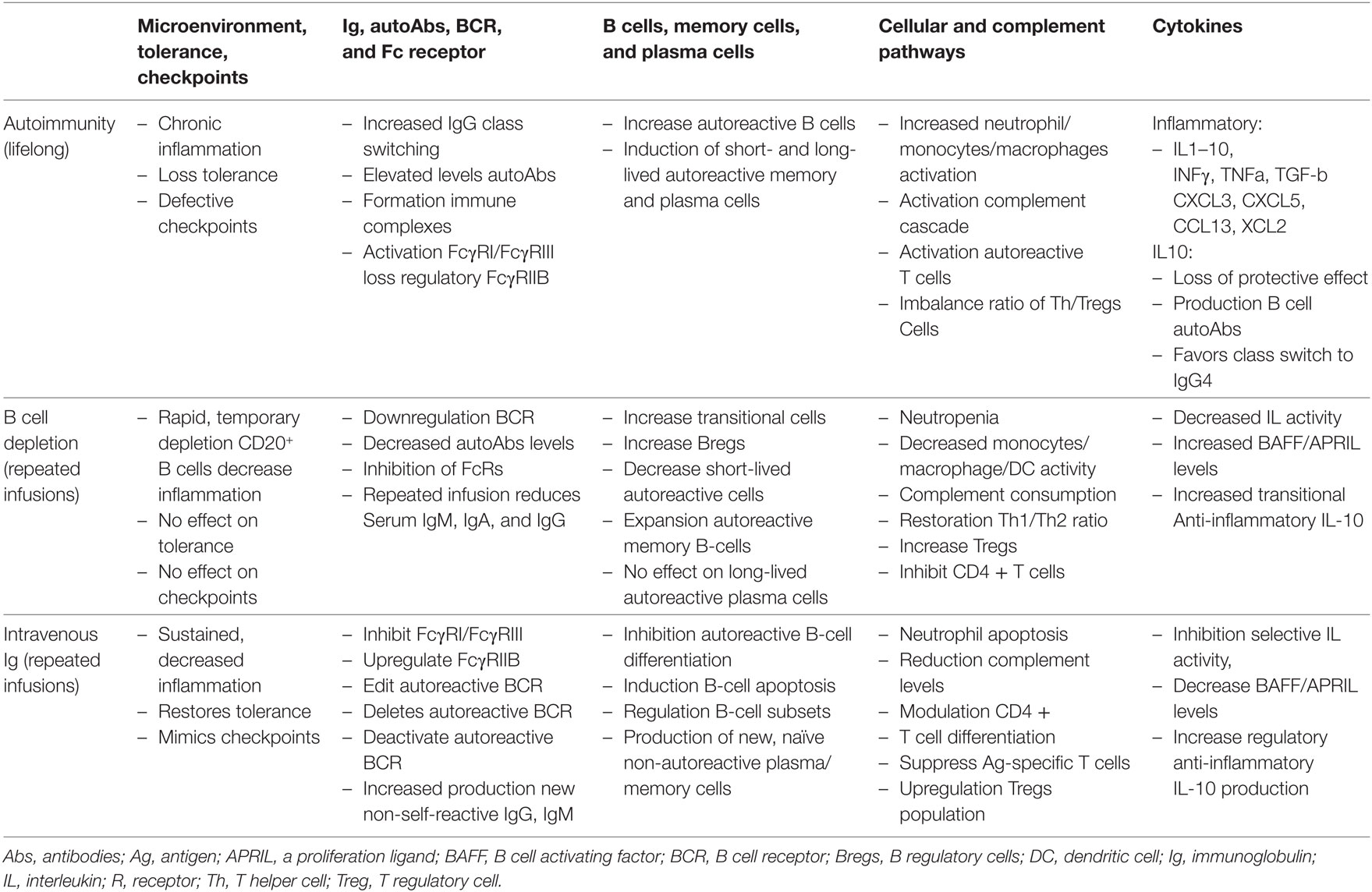 Frontiers | Reversing Autoimmunity Combination of Rituximab