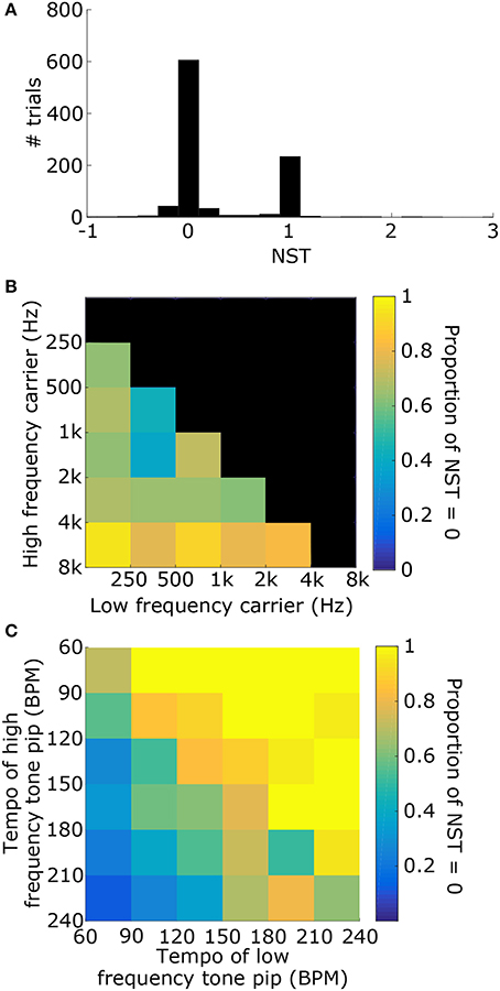 Frontiers | Preferred Tempo and Low-Audio-Frequency Bias