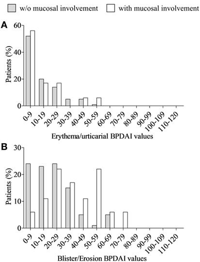 Frontiers | Mucosal Involvement in Bullous Pemphigoid Is