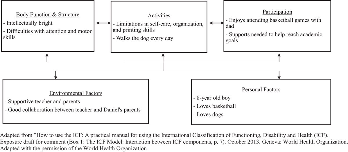 International Classification Of Functioning Disability And Health Pdf
