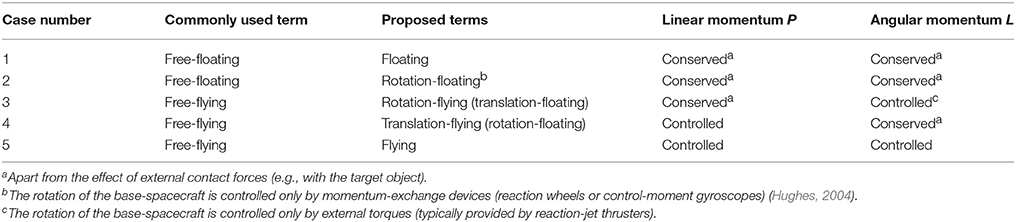 Frontiers | Equations of Motion of Free-Floating Spacecraft