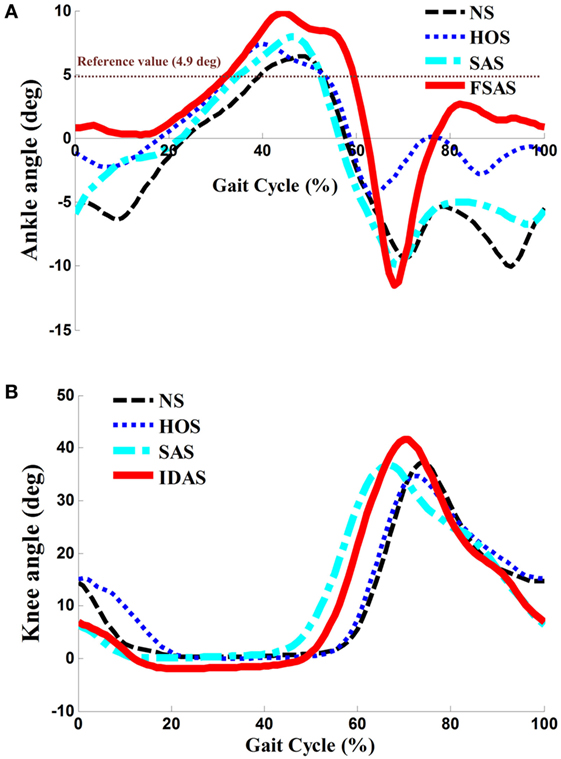 Frontiers   Intensity- and Duration-Adaptive Functional