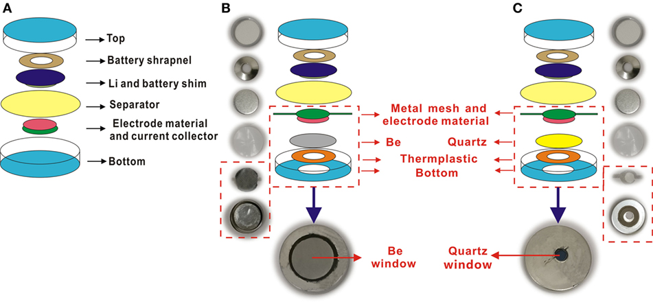 Frontiers | Coin-Cell-Based In Situ Characterization