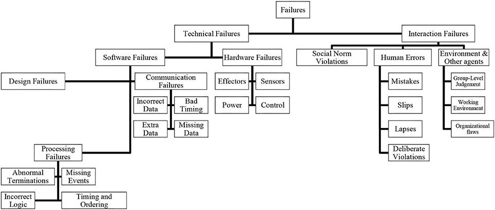 Frontiers | Understanding and Resolving Failures in Human-Robot
