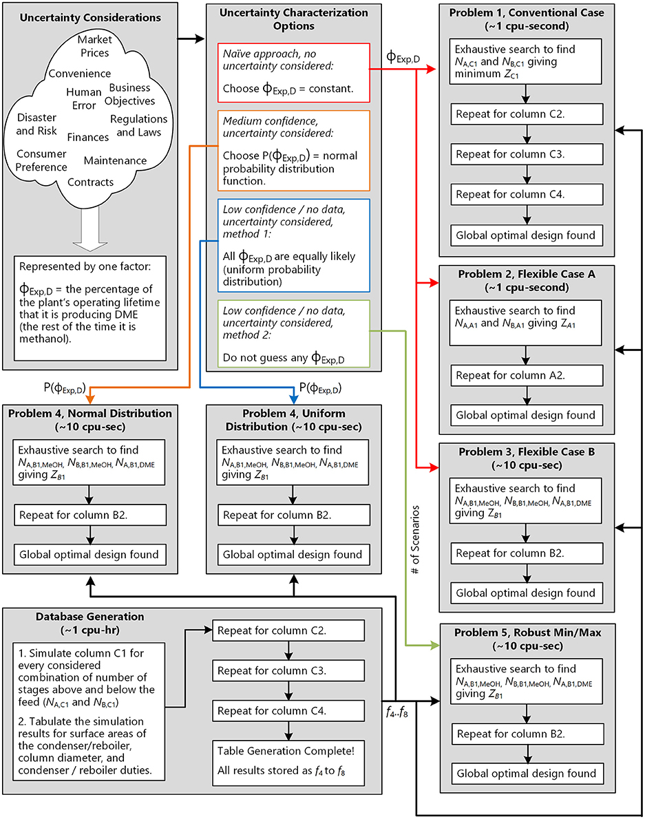 Frontiers | The Optimal Design of a Distillation System for the