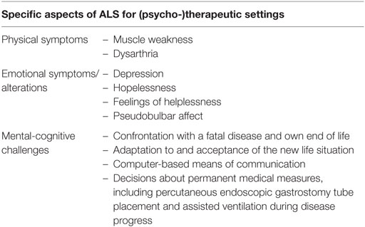 Frontiers | Alleviation of Psychological Distress and the