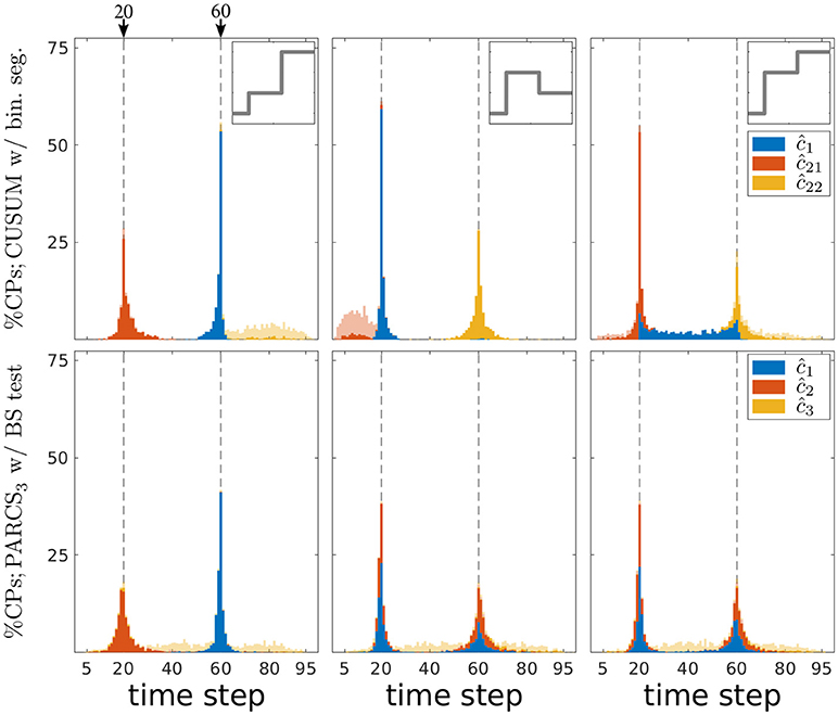 Frontiers | Detecting Multiple Change Points Using Adaptive