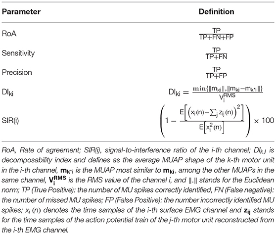 Frontiers   Non-invasive Decoding of the Motoneurons: A