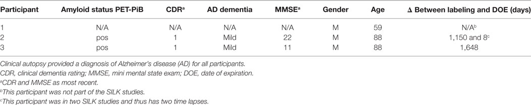 Frontiers   Amyloid-β Plaques in Clinical Alzheimer's