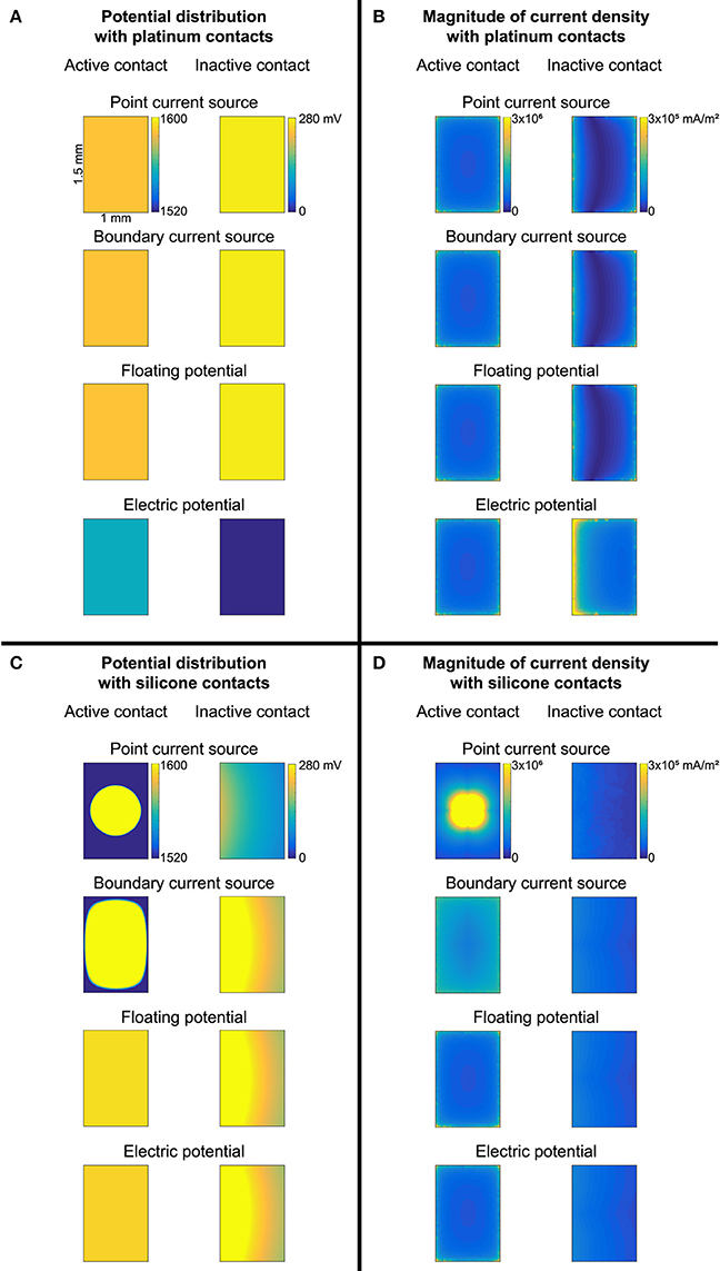 Frontiers | Modeling Current Sources for Neural Stimulation in