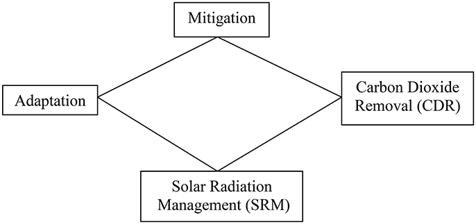 Frontiers | On the Political Economy of Solar Radiation