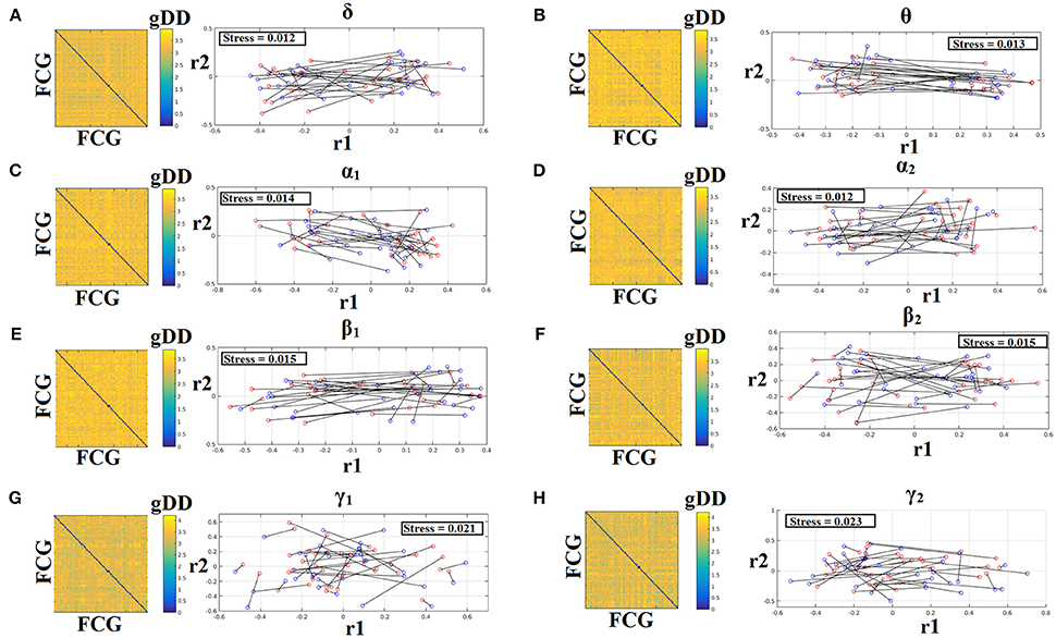 Frontiers | Reliability of Static and Dynamic Network Metrics in the