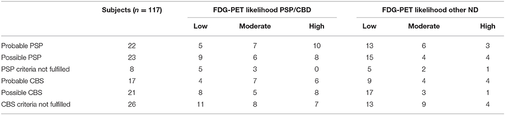 Frontiers | Clinical Routine FDG-PET Imaging of Suspected