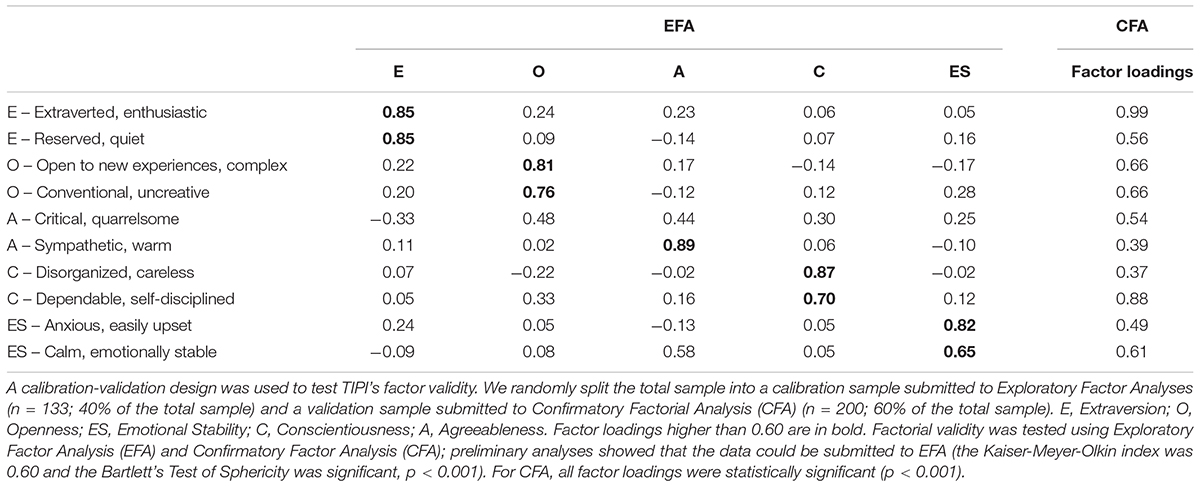 Frontiers | Short Scales for the Assessment of Personality