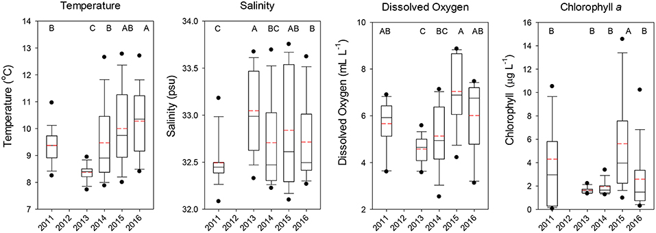 Frontiers | Major Shifts in Pelagic Micronekton and Macrozooplankton