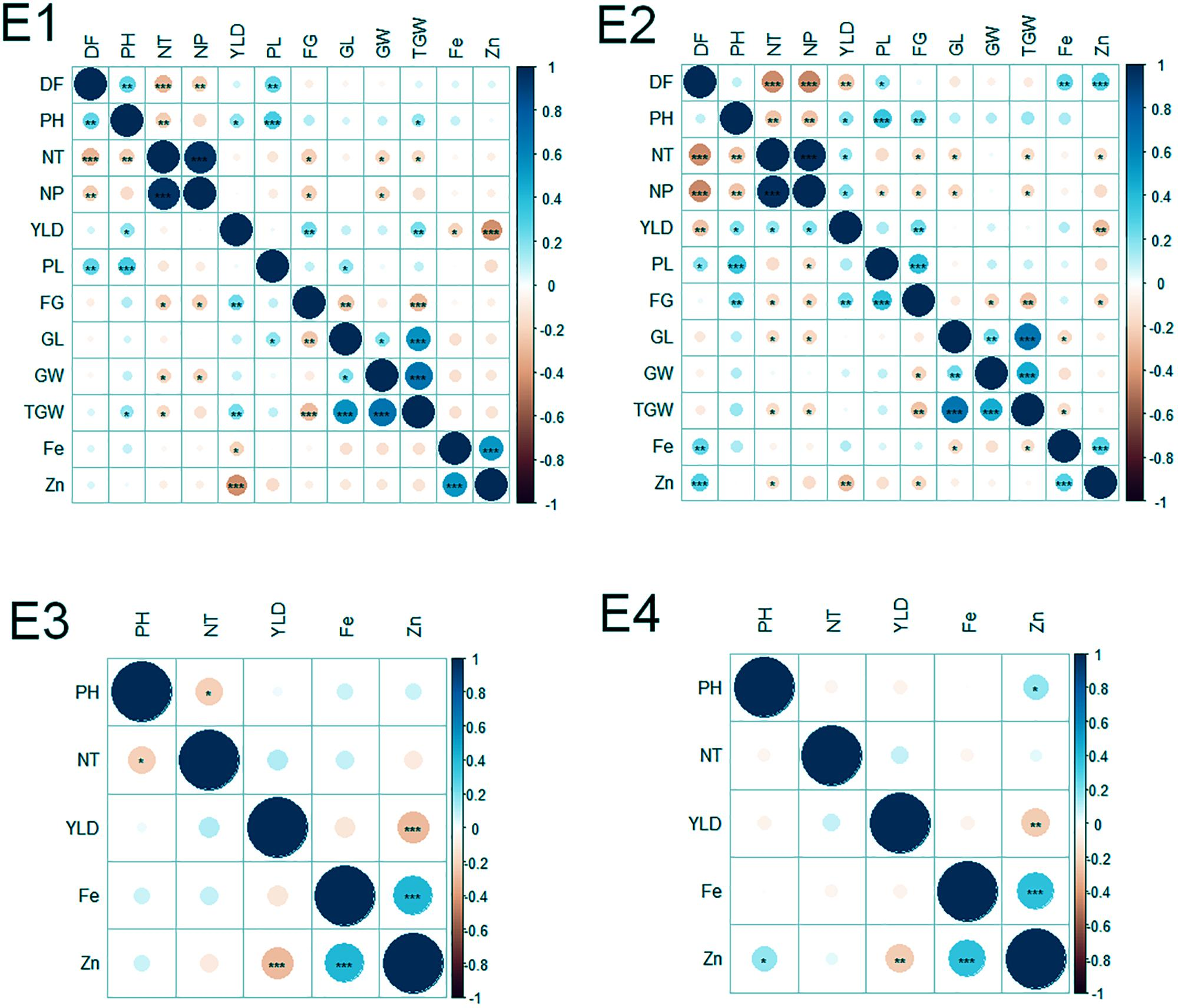 Frontiers | Genome-Wide Association Mapping in a Rice MAGIC Plus