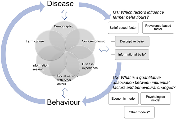 how human behavior may influence health and disease Turns out, mathematics can help public health workers understand and influence human this gives us a better appreciation of how social reactions to infectious diseases can influence which strains also, public fear of the pathogens may end up driving the wrong type of behaviour if the public's.