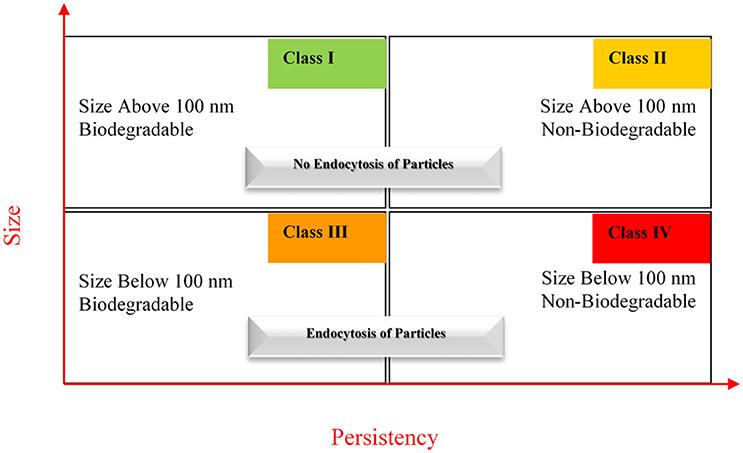 Frontiers   Nanomedicine: Principles, Properties, and