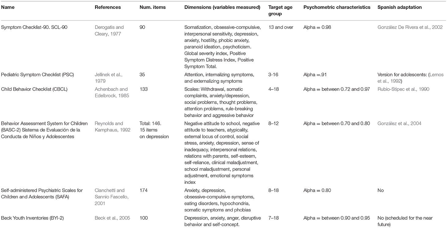 Frontiers Child And Adolescent Depression A Review Of Theories Evaluation Instruments Prevention Programs And Treatments Psychology