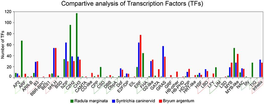 Frontiers   Identification of Putative Precursor Genes for