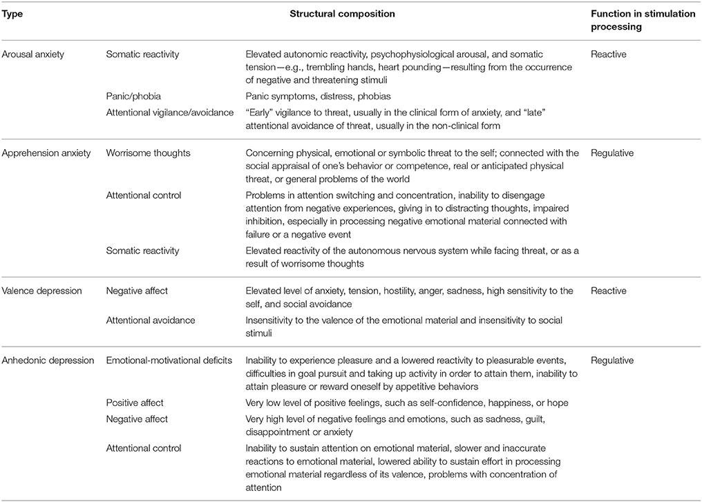 Frontiers | Cognitive Emotion Regulation Strategies in