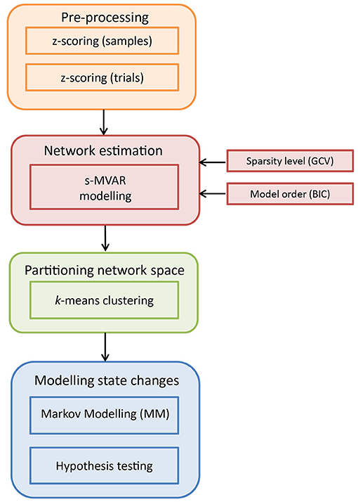 Frontiers | Markov Model-Based Method to Analyse Time-Varying
