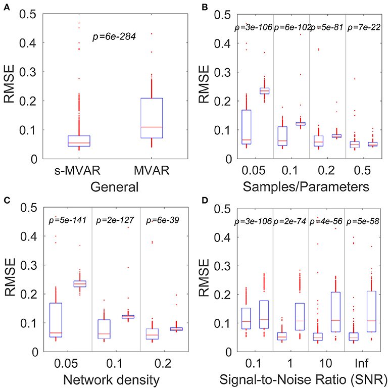 Frontiers | Markov Model-Based Method to Analyse Time