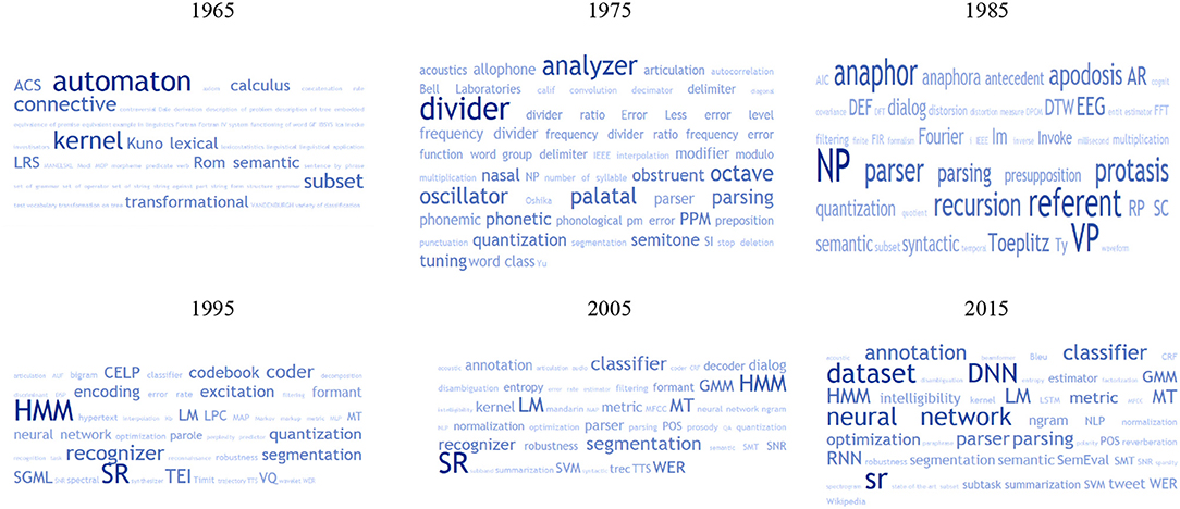 Frontiers | The NLP4NLP Corpus (II): 50 Years of Research in