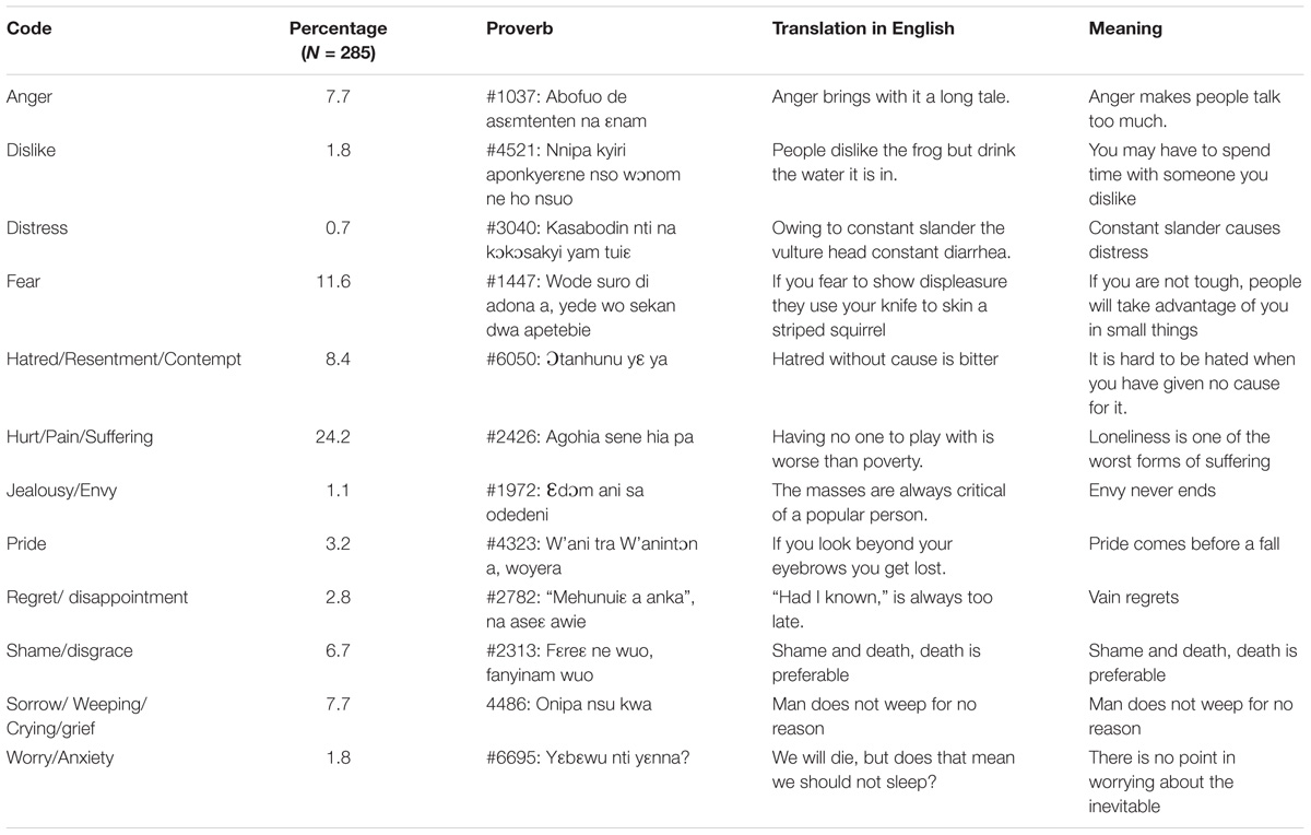 Frontiers | Emotion Norms, Display Rules, and Regulation in