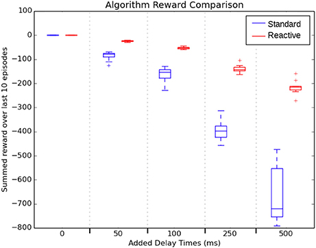 Frontiers | Reactive Reinforcement Learning in Asynchronous
