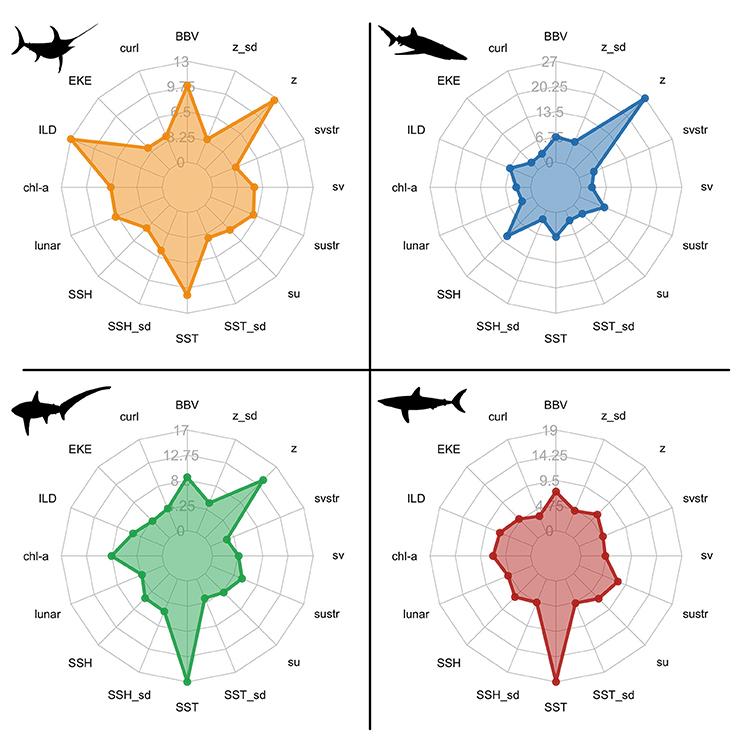 Frontiers | Integrating Dynamic Subsurface Habitat Metrics Into