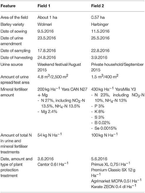 Frontiers | Nitrogen Recovery With Source Separation of Human Urine