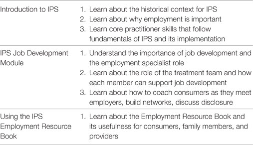 Frontiers Using Instructional Design Analyze Design Develop Implement And Evaluate To Develop E Learning Modules To Disseminate Supported Employment For Community Behavioral Health Treatment Programs In New York State Public Health
