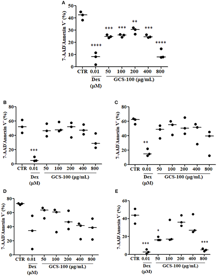Frontiers | Lack of Galectin-3 Disrupts Thymus Homeostasis