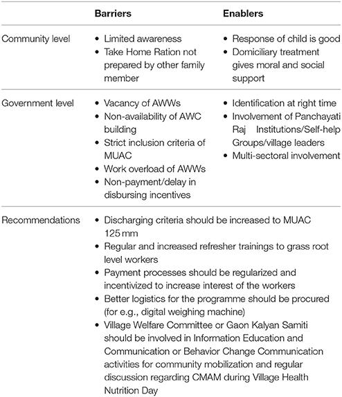 Frontiers | Community Management of Acute Malnutrition (CMAM