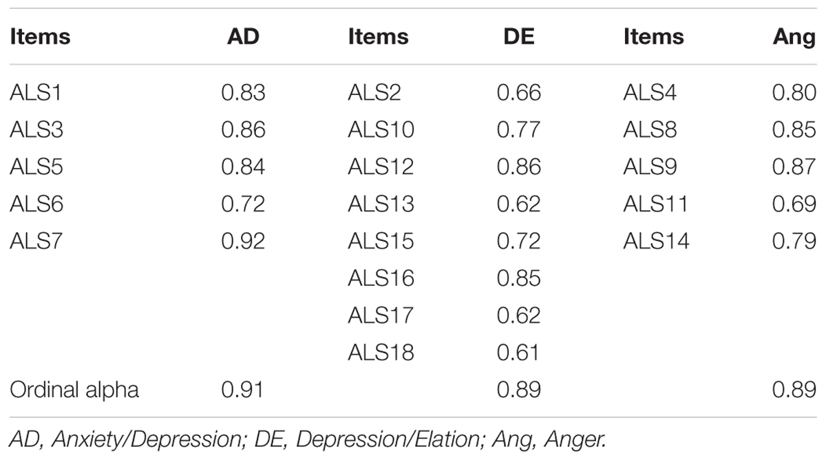 Frontiers | Assessment of Affect Lability: Psychometric