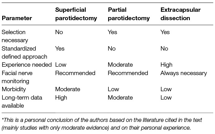 Frontiers | Contemporary Management of Benign and Malignant Parotid