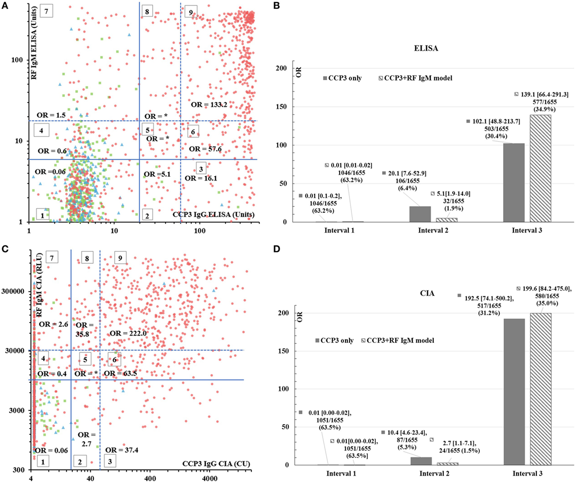 Frontiers | Comparison of Serological Biomarkers in