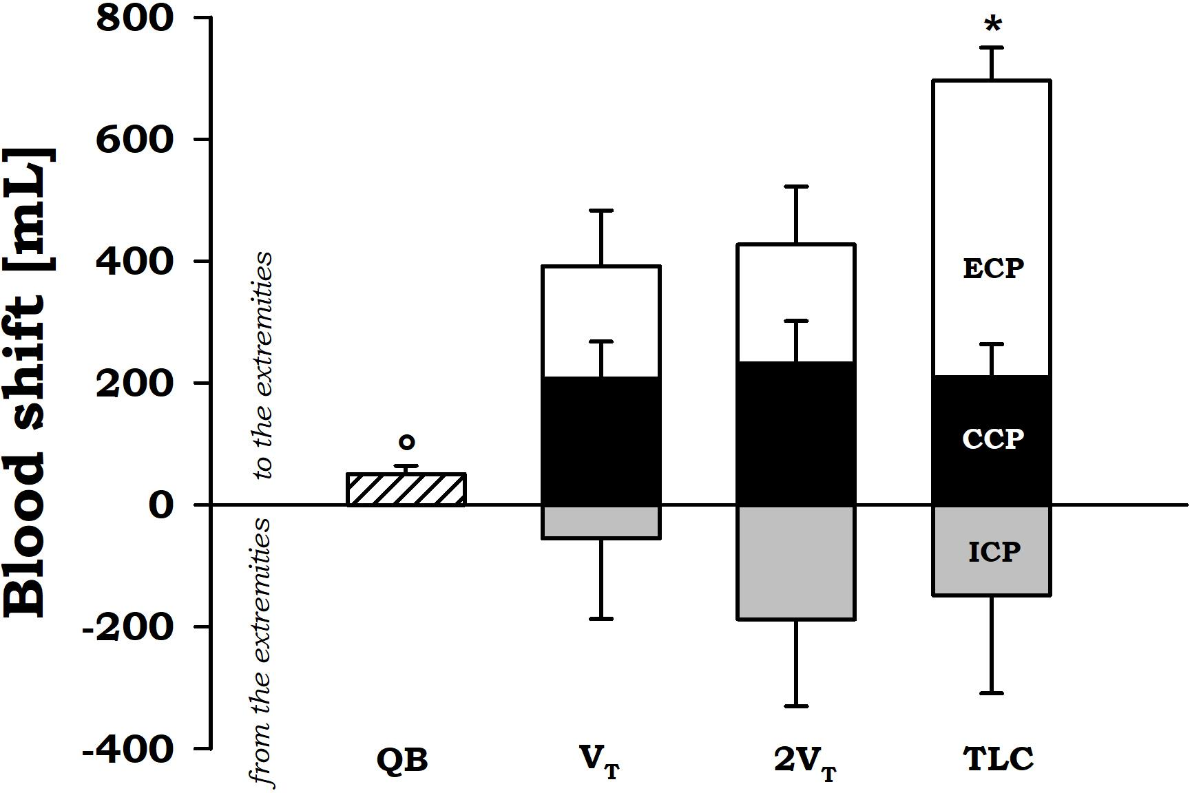 Frontiers | Blood Shift During Cough: Negligible or Significant