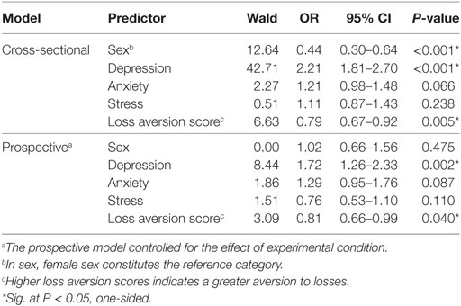 Frontiers   Decision-Making in Suicidal Behavior: The